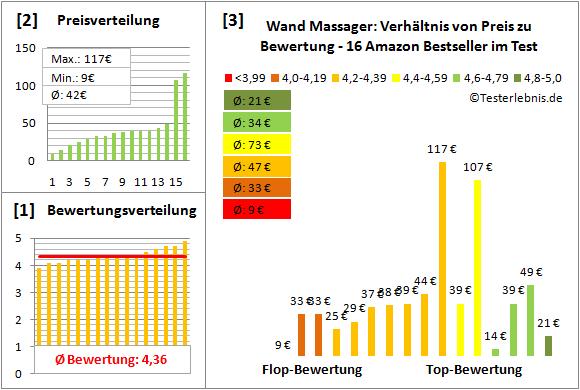 wand-massager Test Bewertung