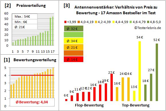 antennenverstaerker-test-bewertung Test Bewertung
