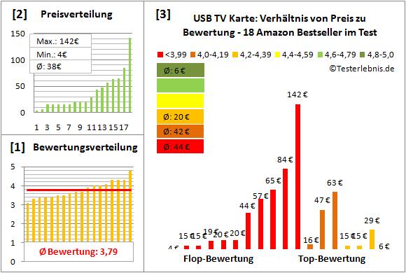usb-tv-karte Test Bewertung