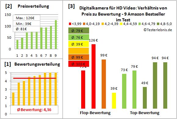 digitalkamera-fuer-hd-video-test-bewertung Test Bewertung