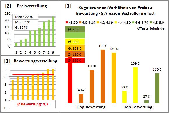 Kugelbrunnen Test Bewertung