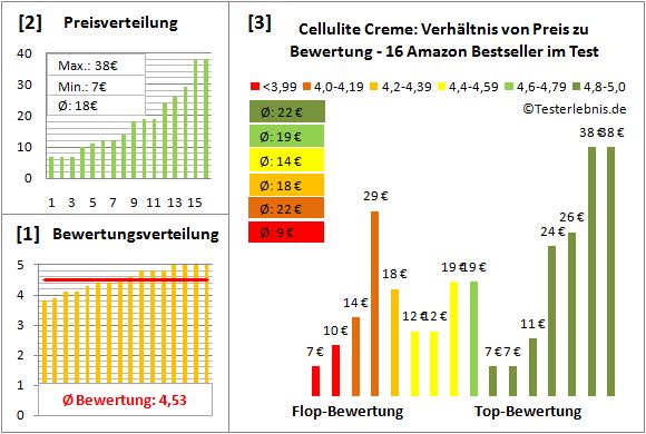 cellulite-creme Test Bewertung