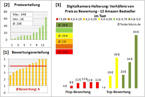 digitalkamera-halterung-test-bewertung Test Bewertung
