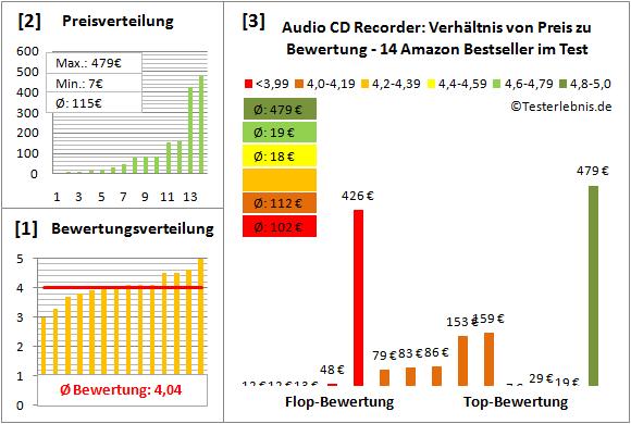 audio-cd-recorder-test-bewertung Test Bewertung