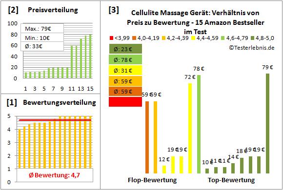 cellulite-massage-geraet Test Bewertung