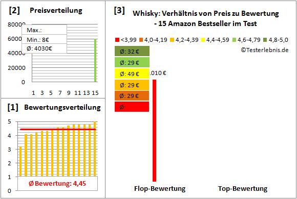whisky Test Bewertung