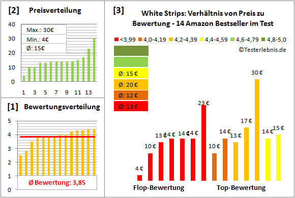 white-strips Test Bewertung