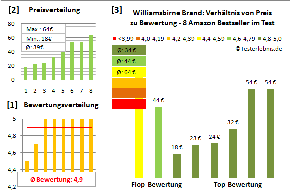 williamsbirne-brand Test Bewertung