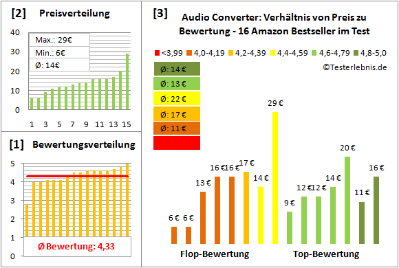 audio-converter-test-bewertung Test Bewertung