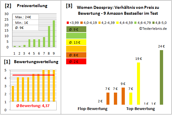 women-deospray Test Bewertung