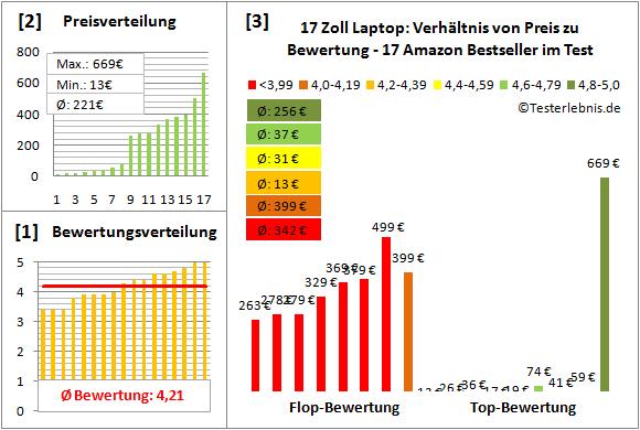 17-zoll-laptop-test-bewertung Test Bewertung