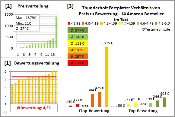 thunderbolt-festplatte Test Bewertung