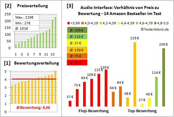 audio-interface-test-bewertung Test Bewertung