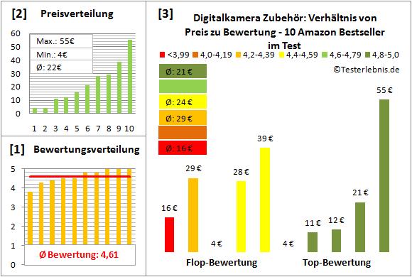 digitalkamera-zubehoer-test-bewertung Test Bewertung