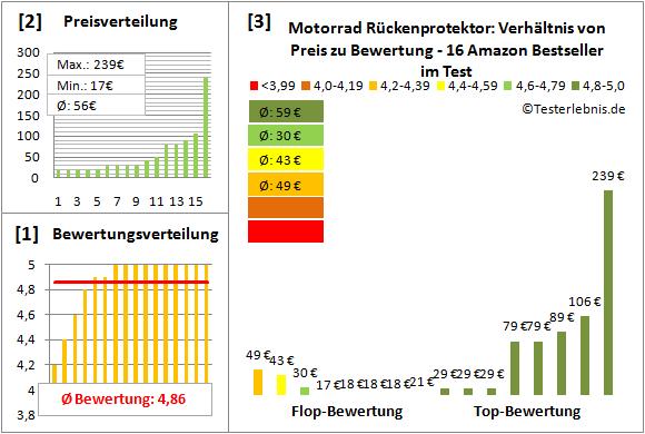 motorrad-rueckenprotektor Test Bewertung