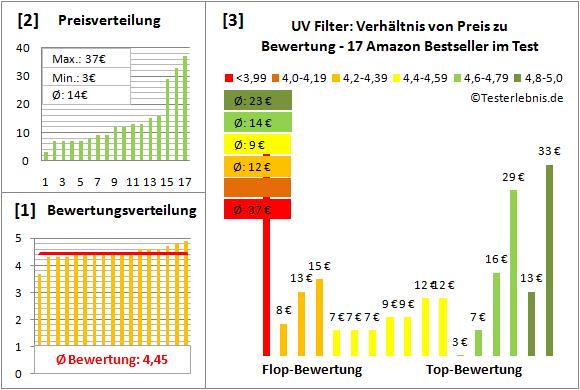 uv-filter Test Bewertung