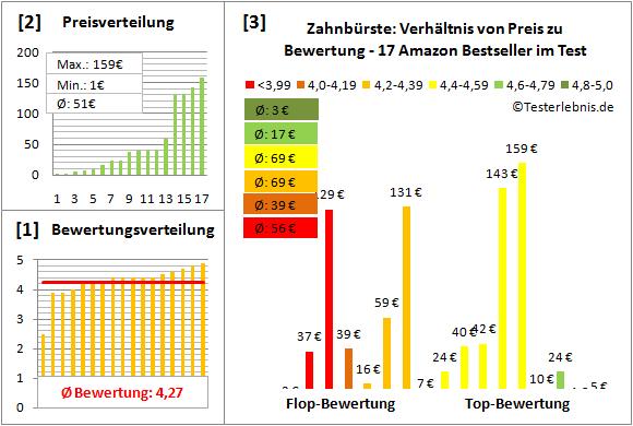 zahnbuerste Test Bewertung