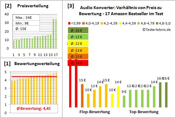 audio-konverter-test-bewertung Test Bewertung