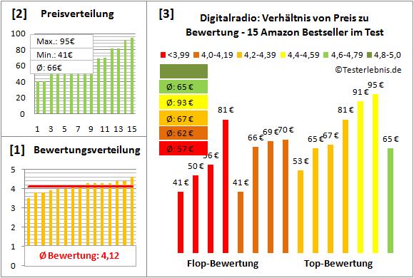 digitalradio-test-bewertung Test Bewertung