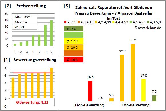 zahnersatz-reparaturset Test Bewertung