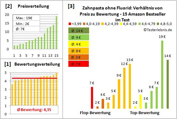 zahnpasta-ohne-fluorid Test Bewertung