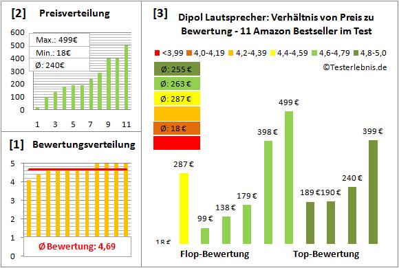 dipol-lautsprecher-test-bewertung Test Bewertung