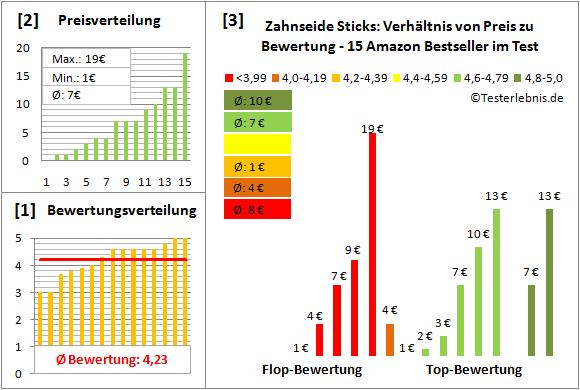 zahnseide-sticks Test Bewertung