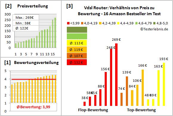 vdsl-router Test Bewertung