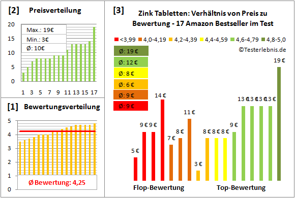 zink-tabletten Test Bewertung