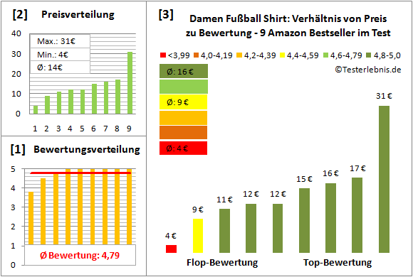 Damen-Fussball-Shirt Test Bewertung