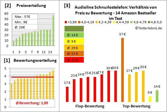 audioline-schnurlostelefon-test-bewertung Test Bewertung