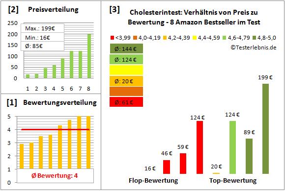 cholesterintest Test Bewertung
