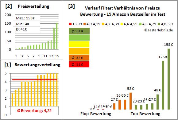 verlauf-filter Test Bewertung