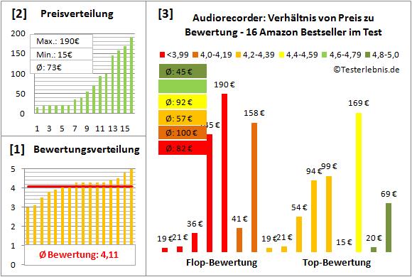 audiorecorder-test-bewertung Test Bewertung