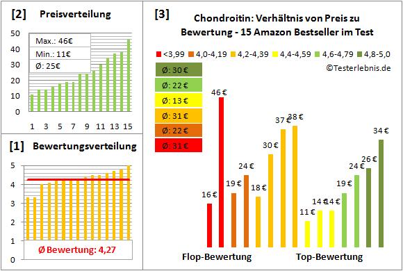 chondroitin Test Bewertung