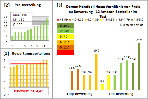 Damen-Handball-Hose Test Bewertung