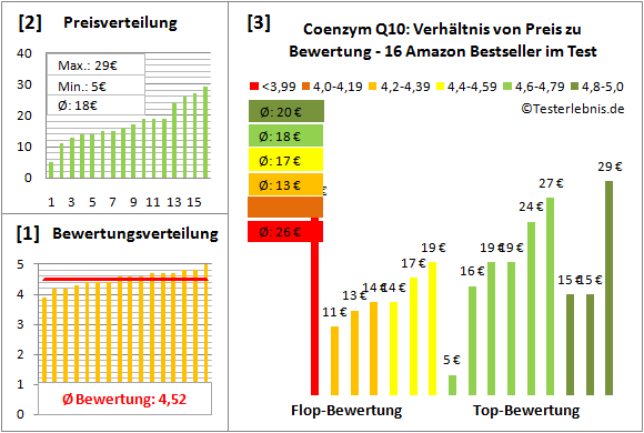 coenzym-q10 Test Bewertung