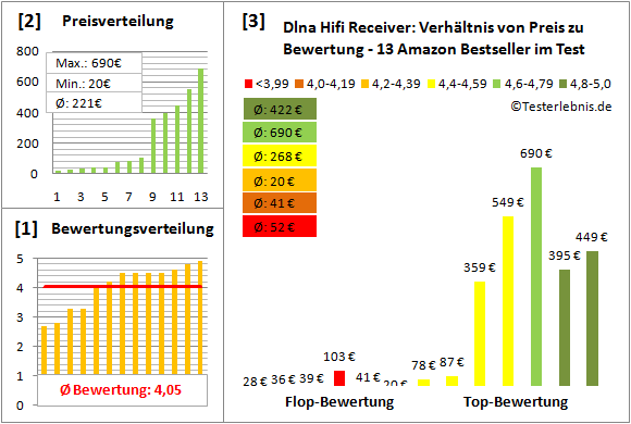 dlna-hifi-receiver-test-bewertung Test Bewertung
