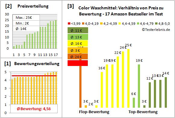 color-waschmittel Test Bewertung