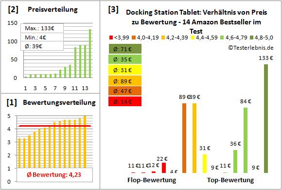 docking-station-tablet-test-bewertung Test Bewertung