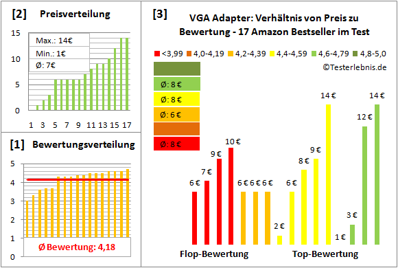 vga-adapter Test Bewertung