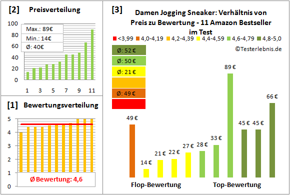 Damen-Jogging-Sneaker Test Bewertung