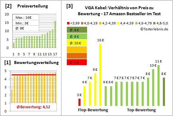 vga-kabel Test Bewertung