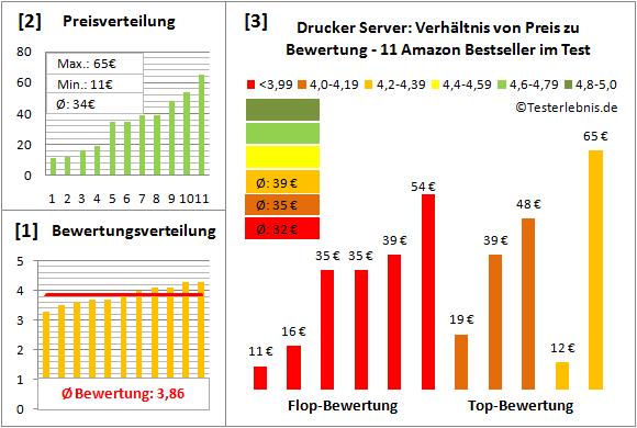 drucker-server-test-bewertung Test Bewertung