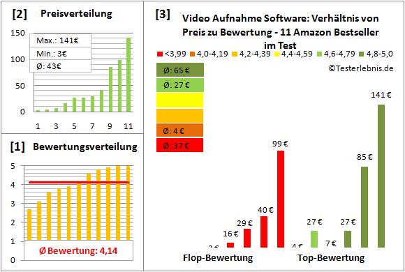 video-aufnahme-software Test Bewertung
