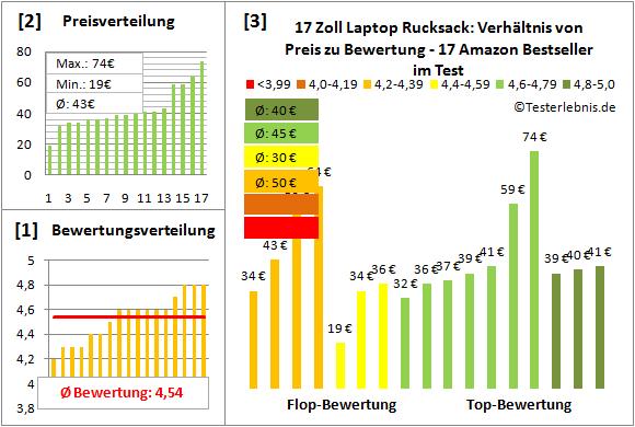 17-zoll-laptop-rucksack-test-bewertung Test Bewertung