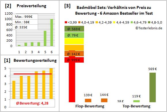 Badmoebel-Sets Test Bewertung
