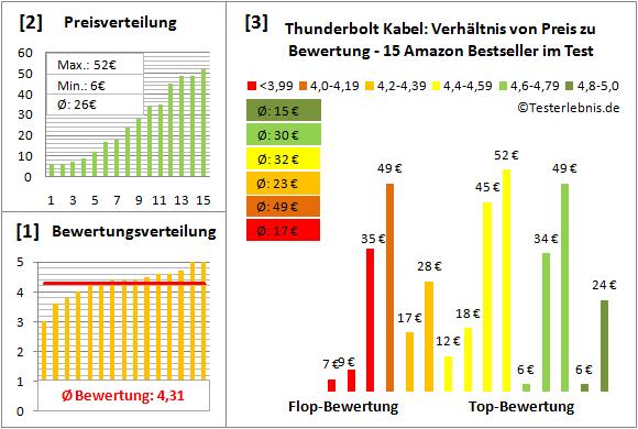 thunderbolt-kabel Test Bewertung
