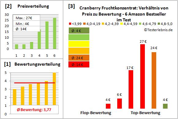 cranberry-fruchtkonzentrat Test Bewertung
