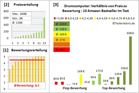 drumcomputer-test-bewertung Test Bewertung